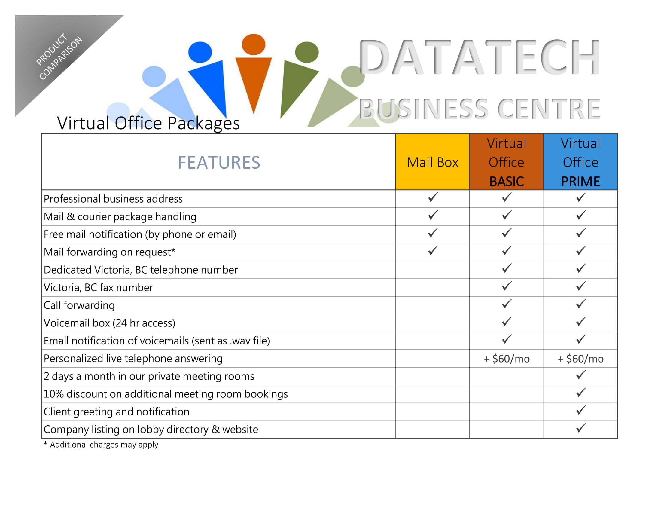 virtual office, rates, comparison